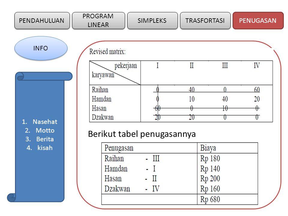 PENDAHULUAN SIMPLEKS PROGRAM LINEAR TRASFORTASI Berikut tabel penugasannya PENUGASAN INFO 1.Nasehat 2.Motto 3.Berita 4.kisah