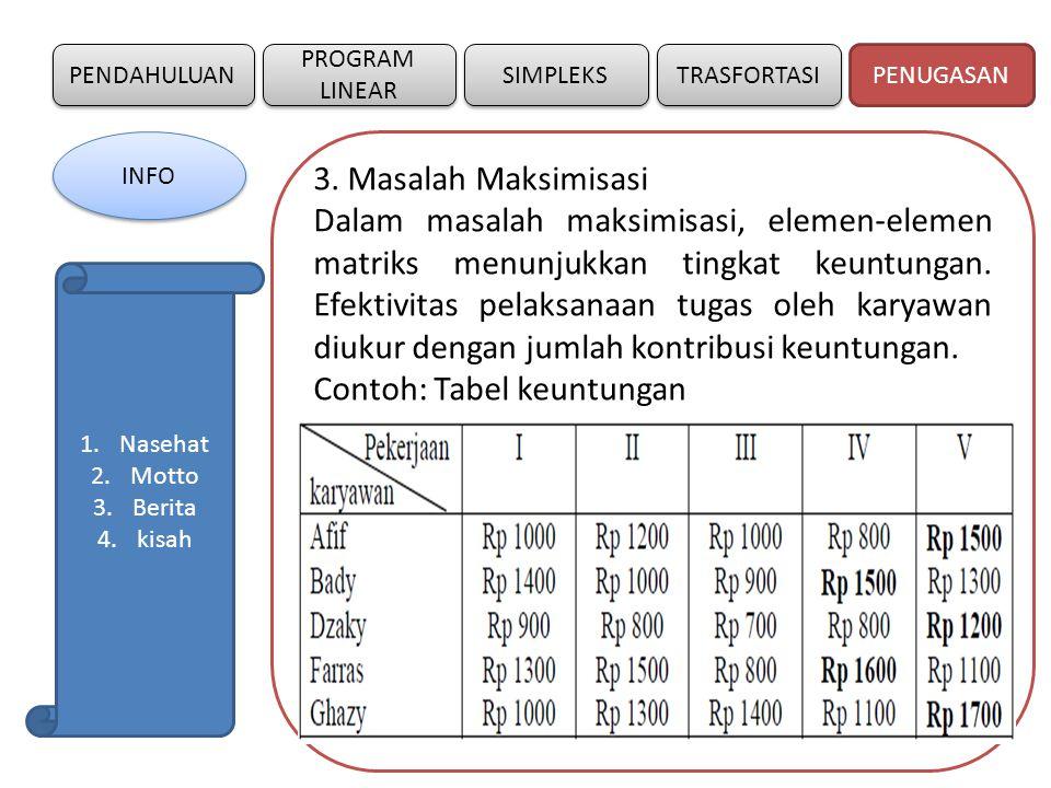 PENDAHULUAN SIMPLEKS PROGRAM LINEAR TRASFORTASI 3. Masalah Maksimisasi Dalam masalah maksimisasi, elemen-elemen matriks menunjukkan tingkat keuntungan