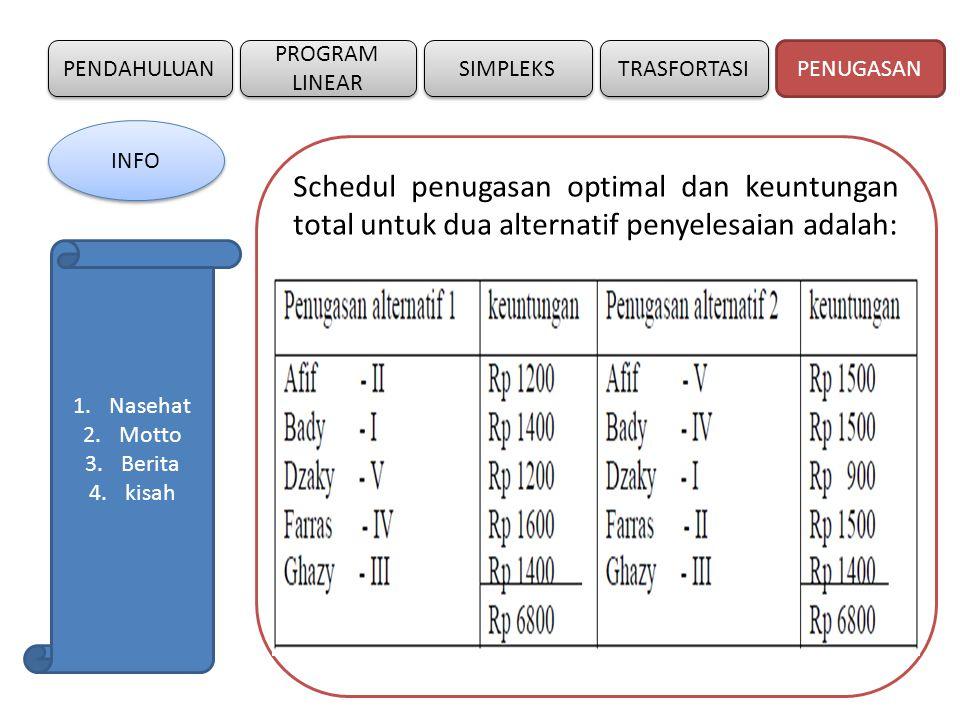 PENDAHULUAN SIMPLEKS PROGRAM LINEAR TRASFORTASI Schedul penugasan optimal dan keuntungan total untuk dua alternatif penyelesaian adalah: PENUGASAN INF