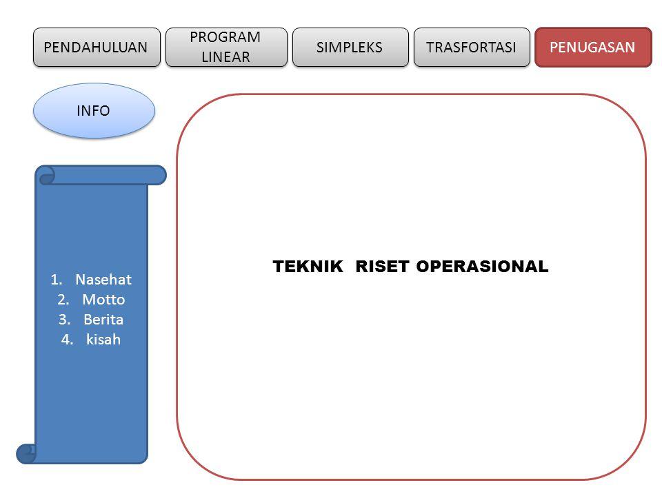 PENDAHULUAN SIMPLEKS PROGRAM LINEAR TRASFORTASI TEKNIK RISET OPERASIONAL PENUGASAN INFO 1.Nasehat 2.Motto 3.Berita 4.kisah