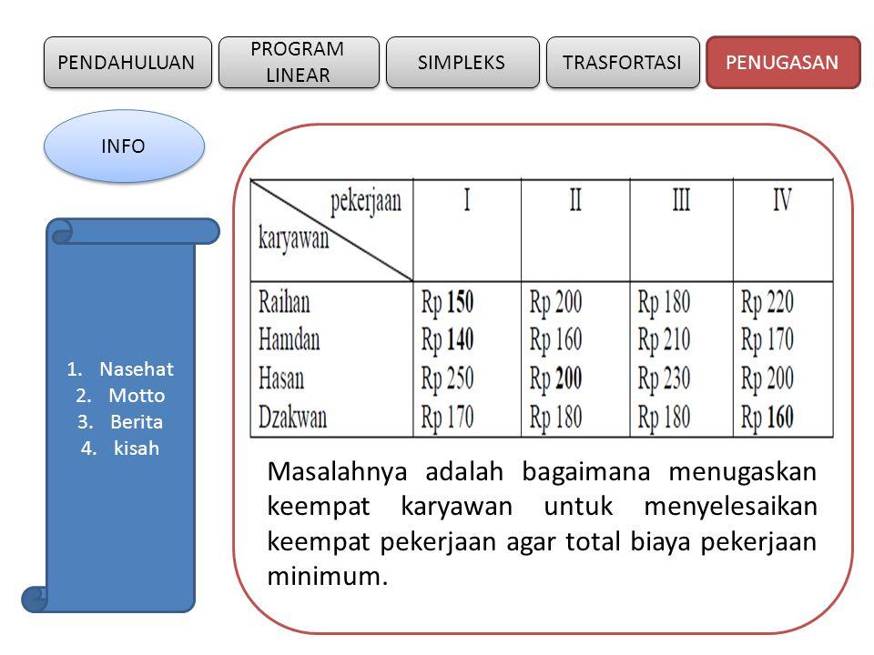 PENDAHULUAN SIMPLEKS PROGRAM LINEAR TRASFORTASI PENUGASAN INFO 1.Nasehat 2.Motto 3.Berita 4.kisah