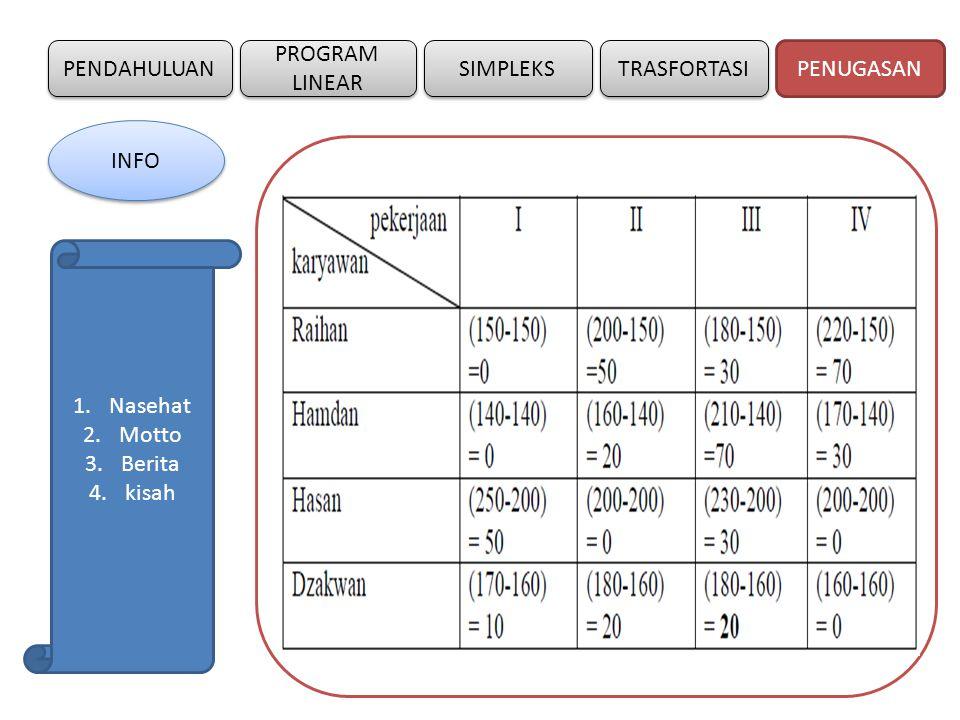 PENDAHULUAN SIMPLEKS PROGRAM LINEAR TRASFORTASI 3.