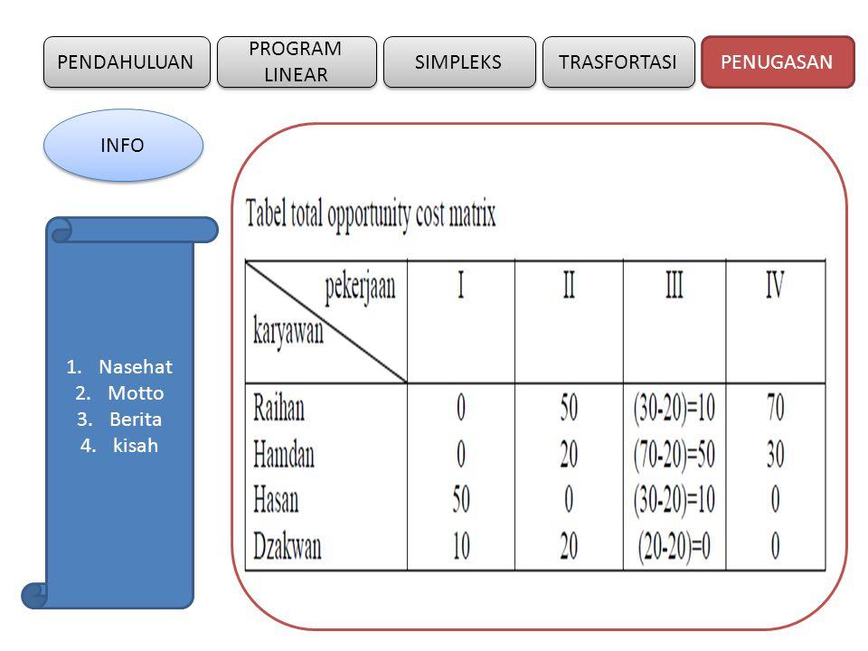 PENDAHULUAN SIMPLEKS PROGRAM LINEAR TRASFORTASI Schedul penugasan optimal dan keuntungan total untuk dua alternatif penyelesaian adalah: PENUGASAN INFO 1.Nasehat 2.Motto 3.Berita 4.kisah