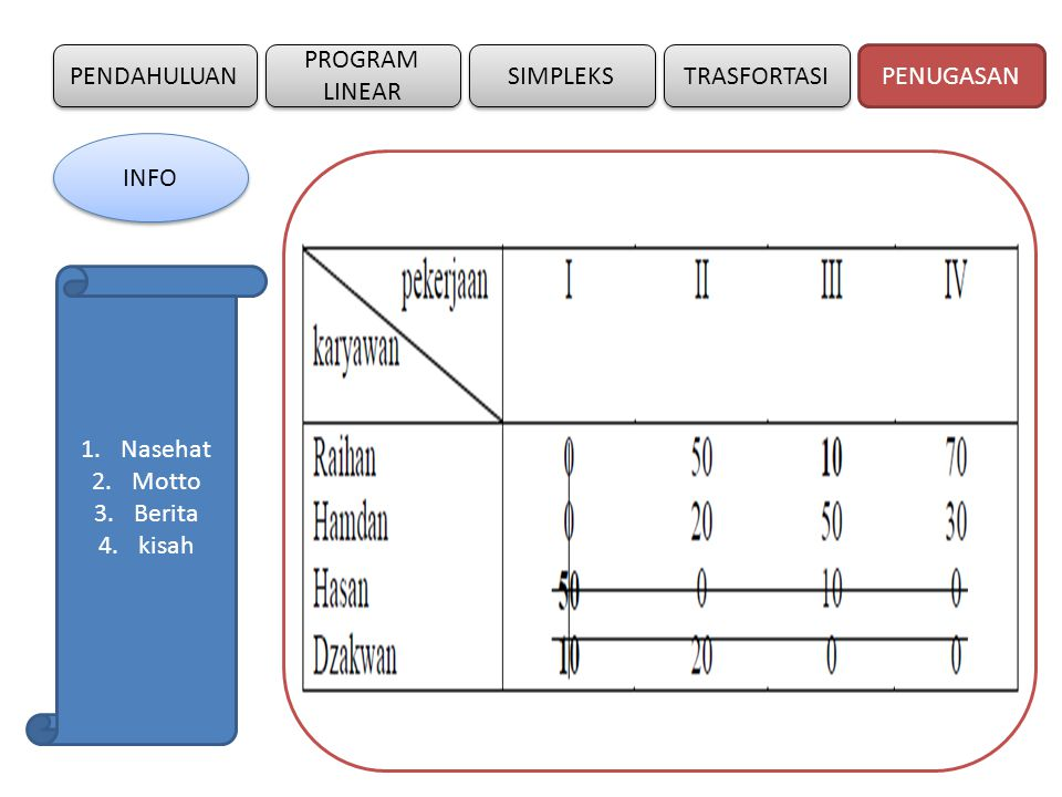 PENDAHULUAN SIMPLEKS PROGRAM LINEAR TRASFORTASI 5.