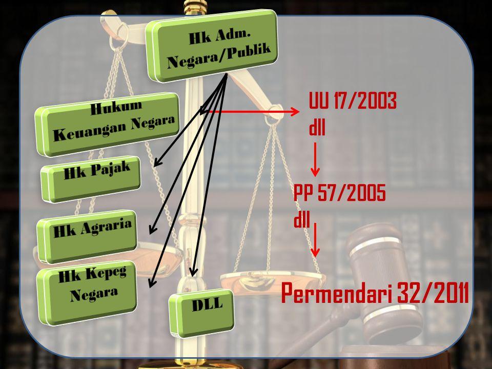 Permendari 32/2011 UU 17/2003 dll PP 57/2005 dll