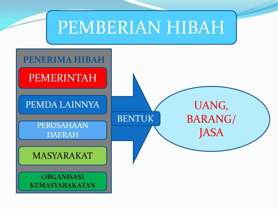 PEMBERIAN HIBAH PENERIMA HIBAH PEMERINTAH PEMDA LAINNYA PERUSAHAAN DAERAH MASYARAKAT ORGANISASI KEMASYARAKATAN UANG, BARANG/ JASA BENTUK