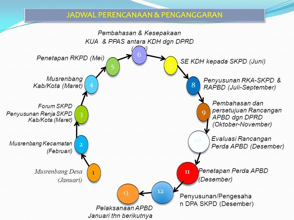 Pembahasan & Kesepakaan KUA & PPAS antara KDH dgn DPRD (Juni) SE KDH kepada SKPD (Juni) Penyusunan RKA-SKPD & RAPBD (Juli-September) Pembahasan dan pe