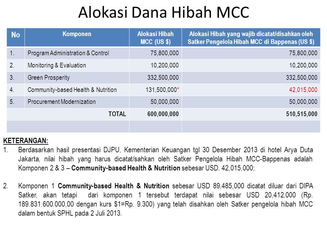 Alokasi Dana Hibah MCC No KomponenAlokasi Hibah MCC (US $) Alokasi Hibah yang wajib dicatat/disahkan oleh Satker Pengelola Hibah MCC di Bappenas (US $