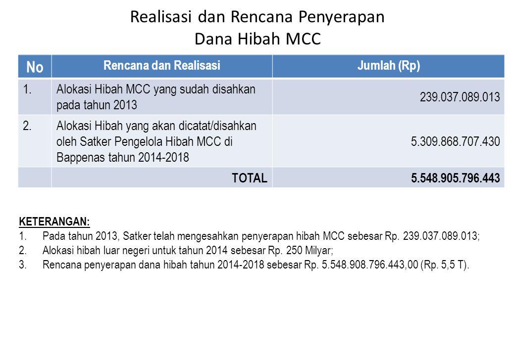 Realisasi dan Rencana Penyerapan Dana Hibah MCC No Rencana dan RealisasiJumlah (Rp) 1.Alokasi Hibah MCC yang sudah disahkan pada tahun 2013 239.037.08
