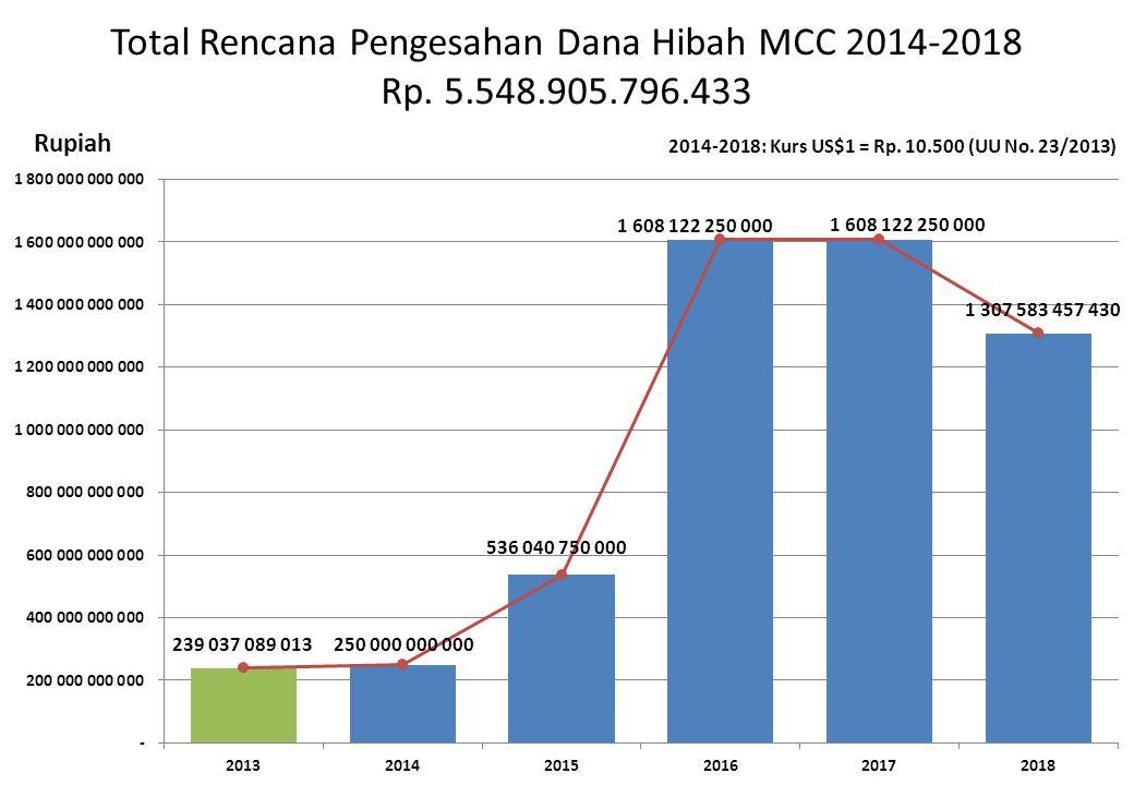 Total Rencana Pengesahan Dana Hibah MCC 2014-2018 Rp. 5.548.905.796.433 Rupiah 2014-2018: Kurs US$1 = Rp. 10.500 (UU No. 23/2013)