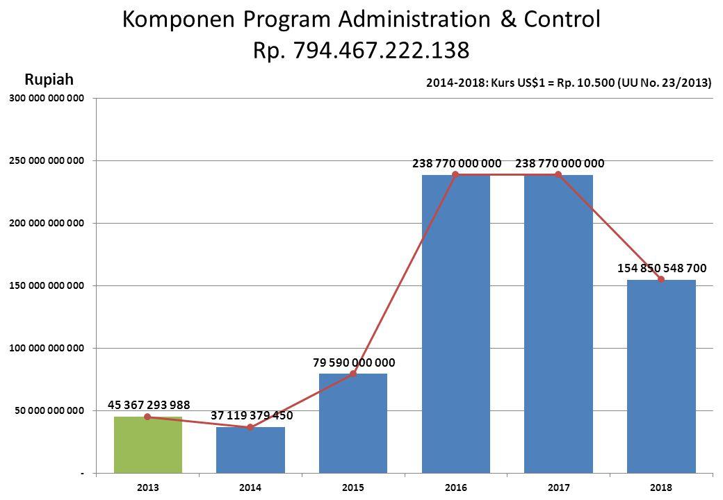 Komponen Program Administration & Control Rp. 794.467.222.138 Rupiah 2014-2018: Kurs US$1 = Rp. 10.500 (UU No. 23/2013)