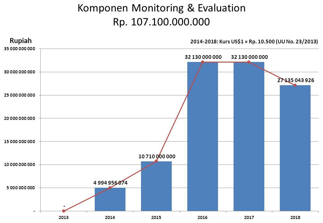 Komponen Monitoring & Evaluation Rp. 107.100.000.000 Rupiah 2014-2018: Kurs US$1 = Rp. 10.500 (UU No. 23/2013)