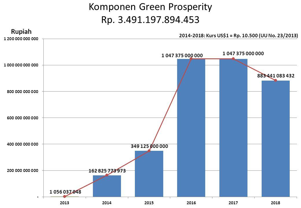 Komponen Green Prosperity Rp. 3.491.197.894.453 Rupiah 2014-2018: Kurs US$1 = Rp. 10.500 (UU No. 23/2013)