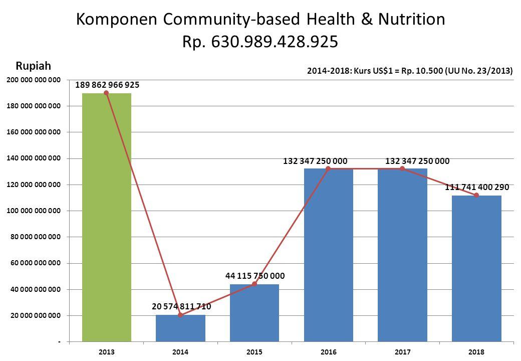 Komponen Community-based Health & Nutrition Rp. 630.989.428.925 Rupiah 2014-2018: Kurs US$1 = Rp. 10.500 (UU No. 23/2013)