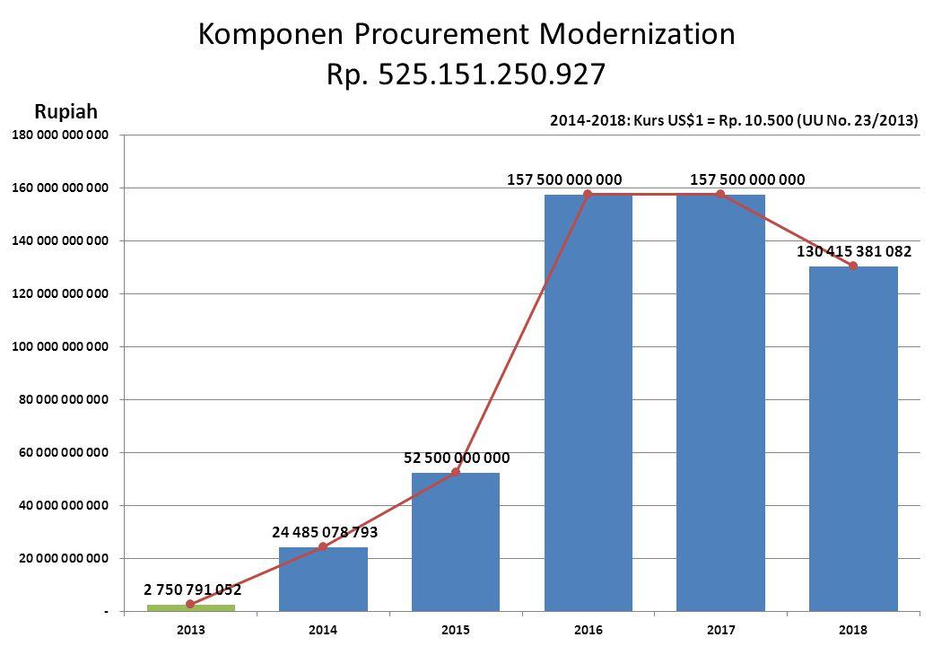 Komponen Procurement Modernization Rp. 525.151.250.927 Rupiah 2014-2018: Kurs US$1 = Rp. 10.500 (UU No. 23/2013)