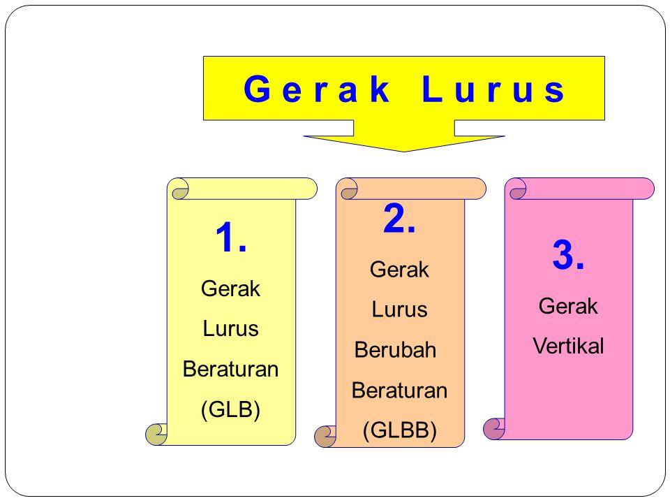 2.Gerak Lurus Berubah Beraturan (GLBB) 1. Gerak Lurus Beraturan (GLB) 3.