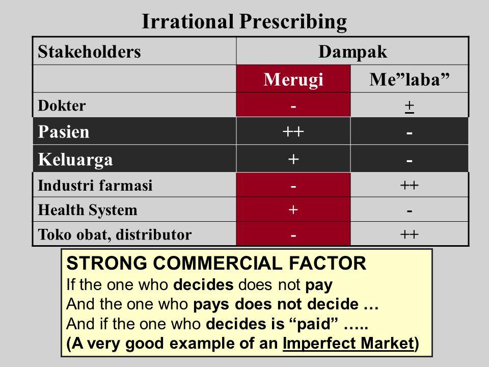 "Irrational Prescribing StakeholdersDampak MerugiMe""laba"" Dokter-+ Pasien++- Keluarga+- Industri farmasi-++ Health System+- Toko obat, distributor-++ S"