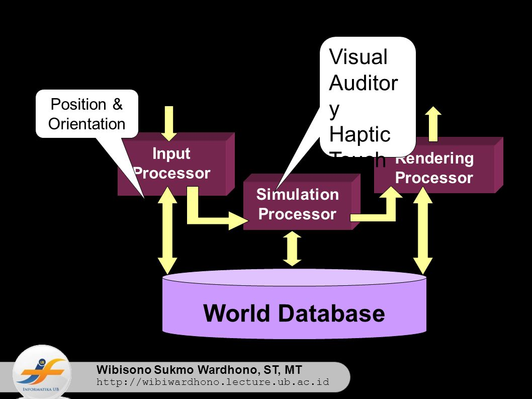 Wibisono Sukmo Wardhono, ST, MT http://wibiwardhono.lecture.ub.ac.id Input Processor Rendering Processor World Database Simulation Processor Visual Auditor y Haptic Touch Position & Orientation
