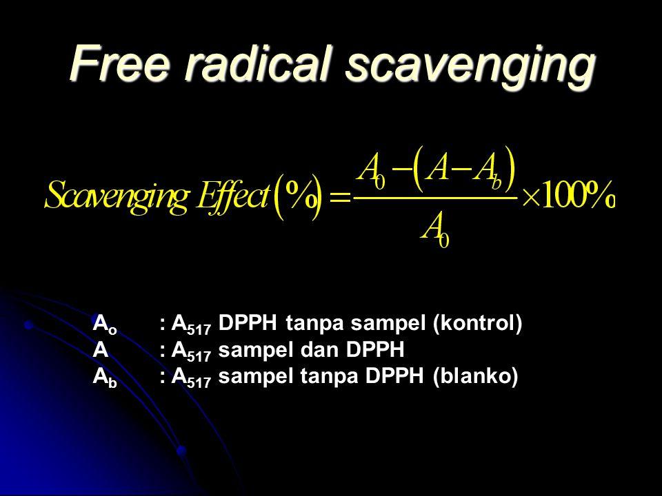 Free radical scavenging A o : A 517 DPPH tanpa sampel (kontrol) A : A 517 sampel dan DPPH A b : A 517 sampel tanpa DPPH (blanko)