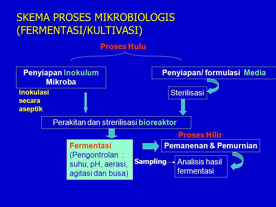 Mngg Sub Pokok Bahasan Penqajar I18/2Pendahuluan (Ruang Lingkup, Perkuliahan & Pentingnya mata kuliah & Sejarah Mikrobiologi Industri) LBH II.25/2 Pembahasan Mikroba Secara Umum ( Sistem Lima Dunia; Bakteri, Kapang, Khamir, Alga dll) MRH III.4/3 Reproduksi Mikrobial, Kurva Pertumbuhan & Kuantifikasi Pertumbuhan MRH IV.11/3 Kebutuhan nutrisi; Perancangan dan Penyiapan Media untuk Pertumbuhan Mikroba LBH V.18/3 Pengaruh Kondisi Lingkungan terhadap Pertumbuhan Mikroba LBH VI25/3 Penyiapan Inokulum, Kultivasi dan Metode Kultivasi LBH Jadwal Kuliah Th 2012