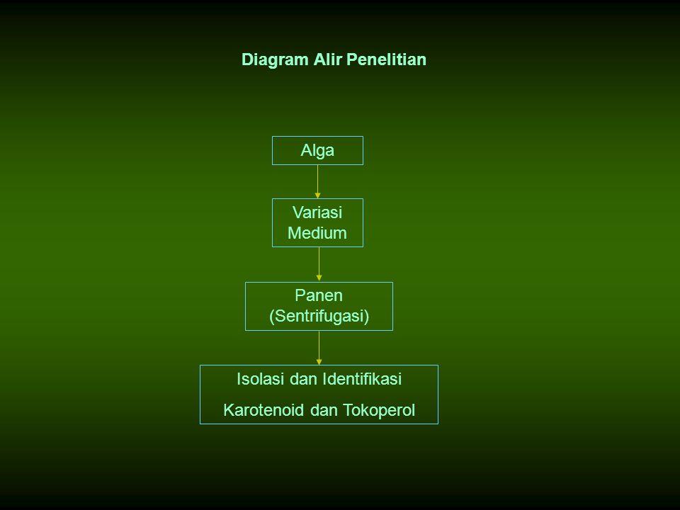 Diagram Alir Penelitian EACC Perlakuan Karotenoid, Tokoperol, Ekstrak Alga Viabilitas SelGSHLDHGSTFragmentasi DNA