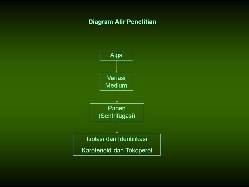 Diagram Alir Penelitian Alga Variasi Medium Panen (Sentrifugasi) Isolasi dan Identifikasi Karotenoid dan Tokoperol