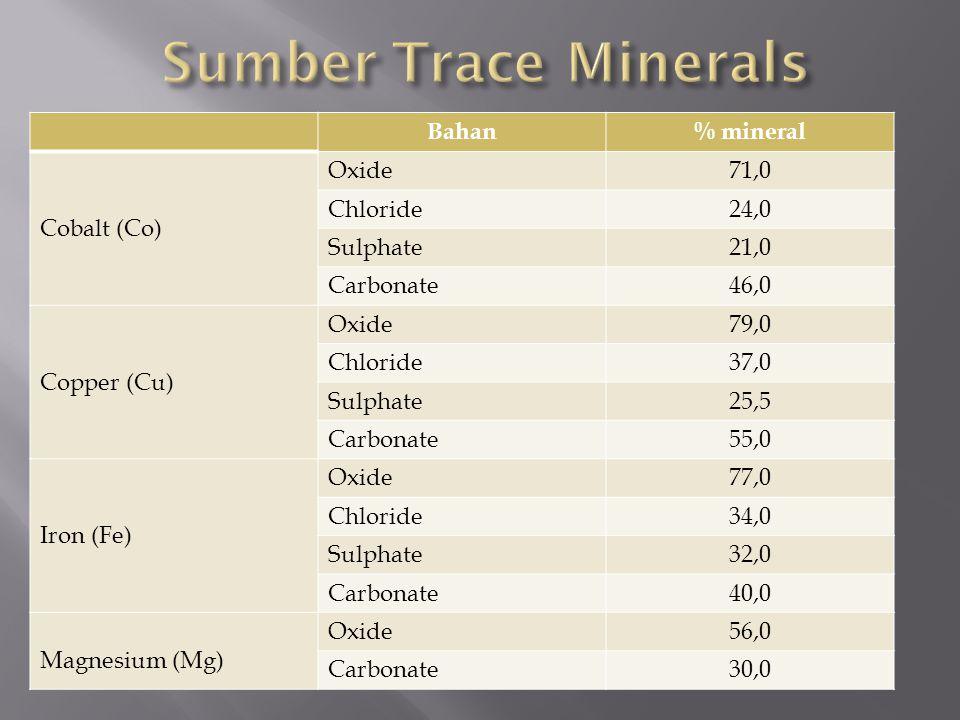 Bahan% mineral Cobalt (Co) Oxide71,0 Chloride24,0 Sulphate21,0 Carbonate46,0 Copper (Cu) Oxide79,0 Chloride37,0 Sulphate25,5 Carbonate55,0 Iron (Fe) Oxide77,0 Chloride34,0 Sulphate32,0 Carbonate40,0 Magnesium (Mg) Oxide56,0 Carbonate30,0