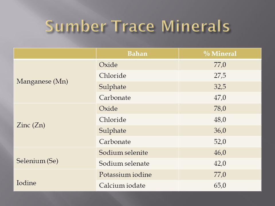 Bahan% Mineral Manganese (Mn) Oxide77,0 Chloride27,5 Sulphate32,5 Carbonate47,0 Zinc (Zn) Oxide78,0 Chloride48,0 Sulphate36,0 Carbonate52,0 Selenium (Se) Sodium selenite46,0 Sodium selenate42,0 Iodine Potassium iodine77,0 Calcium iodate65,0