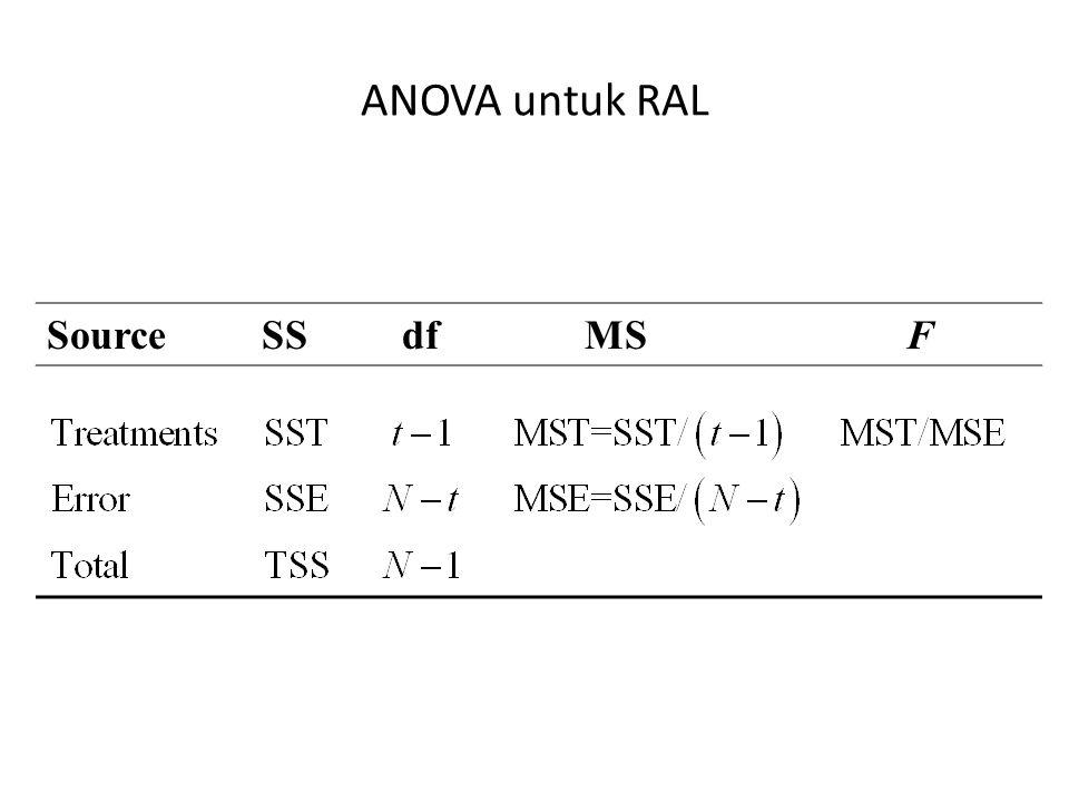 ANOVA untuk RAL Source SS df MS F