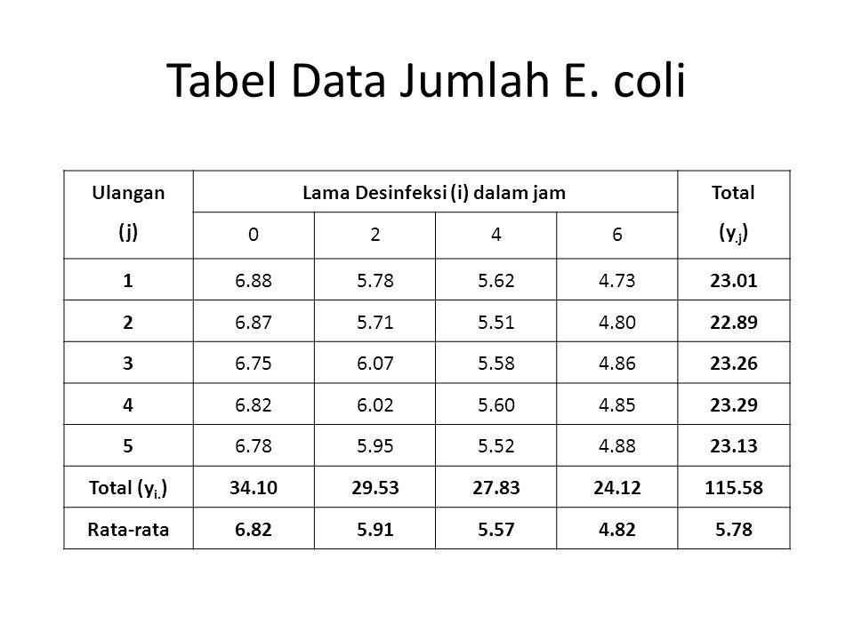 Tabel Data Jumlah E. coli Ulangan (j) Lama Desinfeksi (i) dalam jam Total (y.j ) 0246 16.885.785.624.7323.01 26.875.715.514.8022.89 36.756.075.584.862