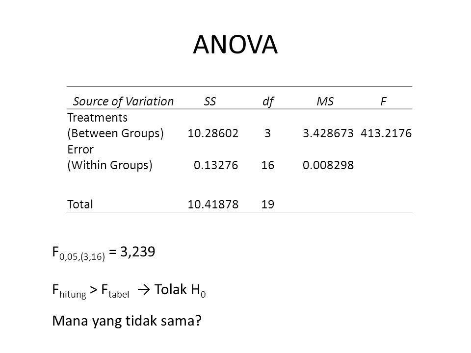 ANOVA Source of VariationSSdfMSF Treatments (Between Groups)10.2860233.428673413.2176 Error (Within Groups)0.13276160.008298 Total10.4187819 F 0,05,(3