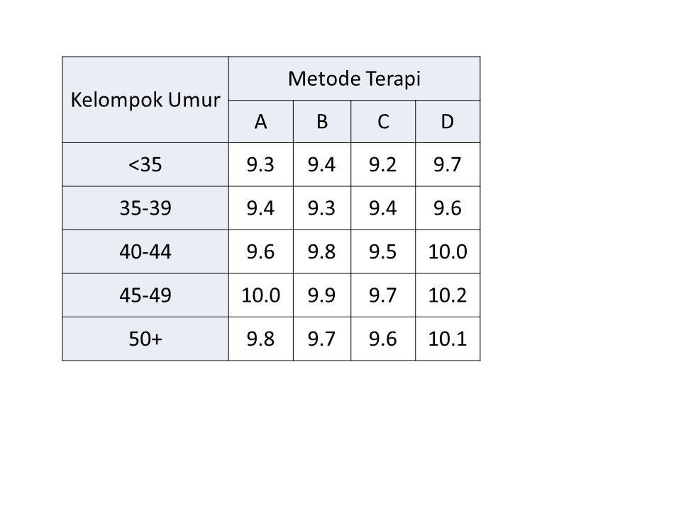 Kelompok Umur Metode Terapi ABCD <359.39.49.29.7 35-399.49.39.49.6 40-449.69.89.510.0 45-4910.09.99.710.2 50+9.89.79.610.1