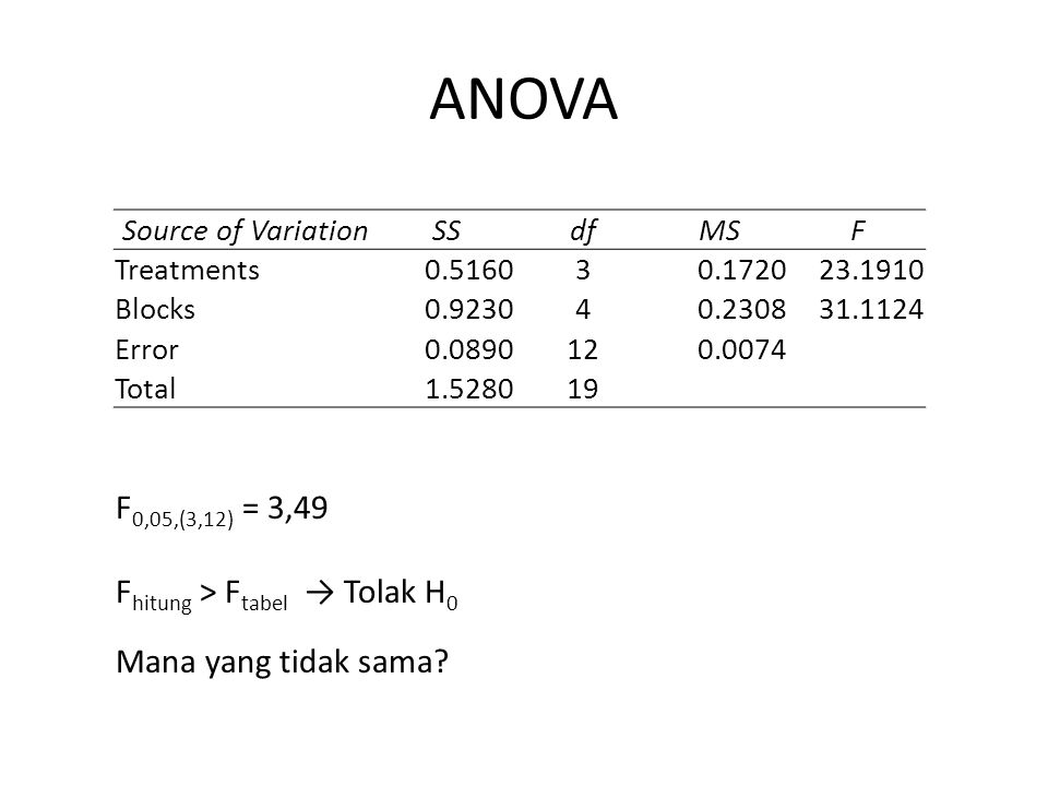ANOVA F 0,05,(3,12) = 3,49 F hitung > F tabel → Tolak H 0 Mana yang tidak sama? Source of VariationSSdfMSF Treatments0.516030.172023.1910 Blocks0.9230