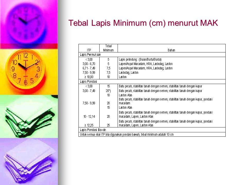 Tebal Lapis Minimum (cm) menurut MAK