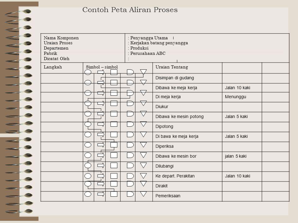 Contoh Peta Aliran Proses Nama Komponen Uraian Proses Departemen Pabrik Dicatat Oleh : Penyangga Utama : Kerjakan batang penyangga : Produksi : Perusa