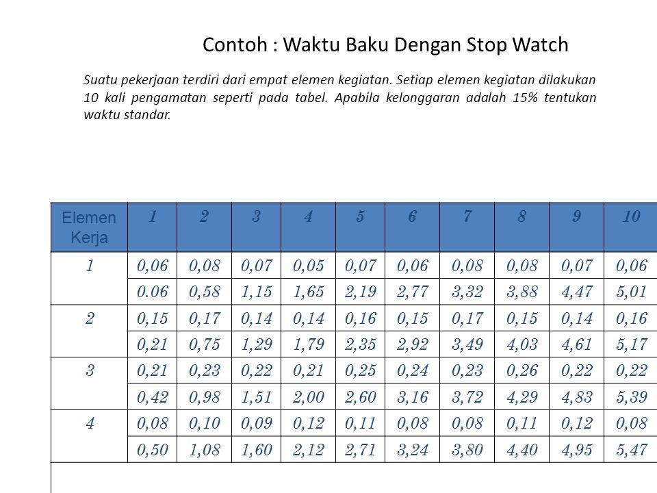 Contoh : Waktu Baku Dengan Stop Watch Elemen Kerja 12345678910 10,060,080,070,050,070,060,08 0,070,06 0.060,581,151,652,192,773,323,884,475,01 20,150,