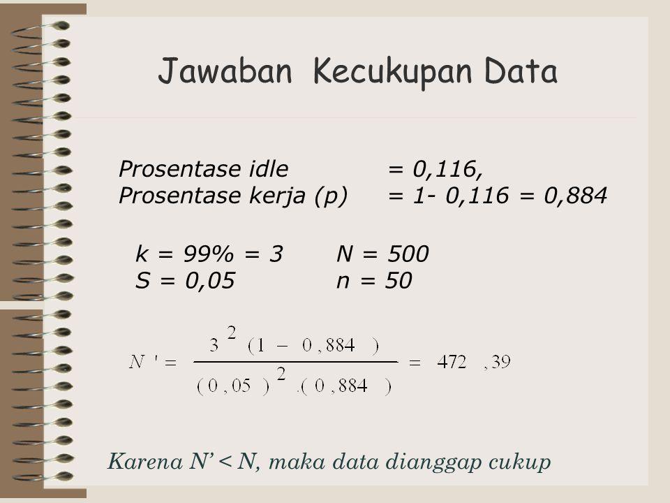 Jawaban Kecukupan Data Prosentase idle = 0,116, Prosentase kerja (p)= 1- 0,116 = 0,884 Karena N' < N, maka data dianggap cukup k = 99% = 3 N = 500 S =