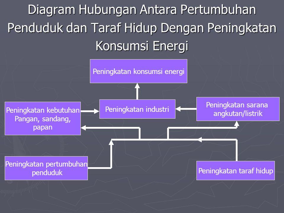 Diagram Hubungan Antara Pertumbuhan Penduduk dan Taraf Hidup Dengan Peningkatan Konsumsi Energi Peningkatan konsumsi energi Peningkatan industri Penin
