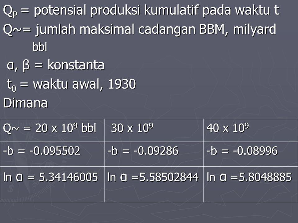 Q P = potensial produksi kumulatif pada waktu t Q~= jumlah maksimal cadangan BBM, milyard bbl bbl α, β = konstanta t 0 = waktu awal, 1930 t 0 = waktu