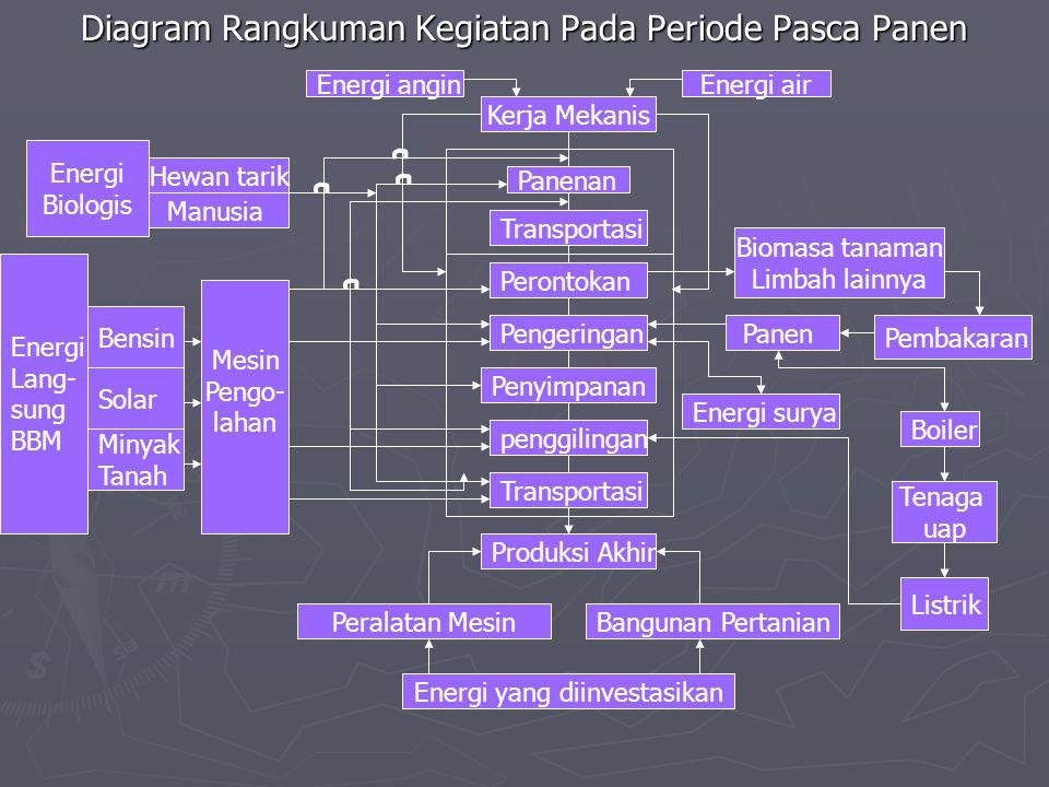 Diagram Rangkuman Kegiatan Pada Periode Pasca Panen Kerja Mekanis Energi anginEnergi air Panenan Transportasi Perontokan penggilingan Penyimpanan Peng