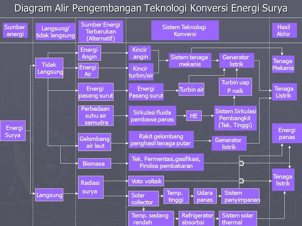 Langsung/ tidak langsung Sumber Energi Terbarukan (Alternatif) Diagram Alir Pengembangan Teknologi Konversi Energi Surya Sumber energi Sistem Teknolog