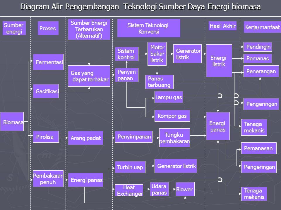 Diagram Alir Pengembangan Teknologi Sumber Daya Energi biomasa Proses Sumber Energi Terbarukan (Alternatif) Sumber energi Sistem Teknologi Konversi Ha