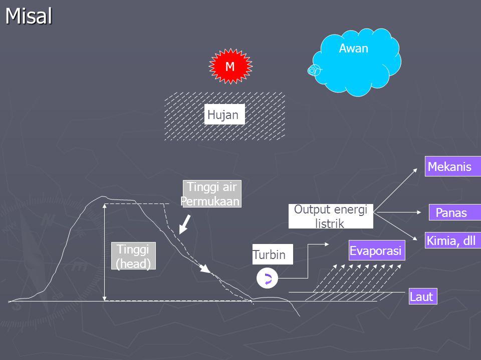 Misal Awan M Hujan Tinggi air Permukaan Tinggi (head) Turbin Output energi listrik Laut Evaporasi Panas Kimia, dll Mekanis
