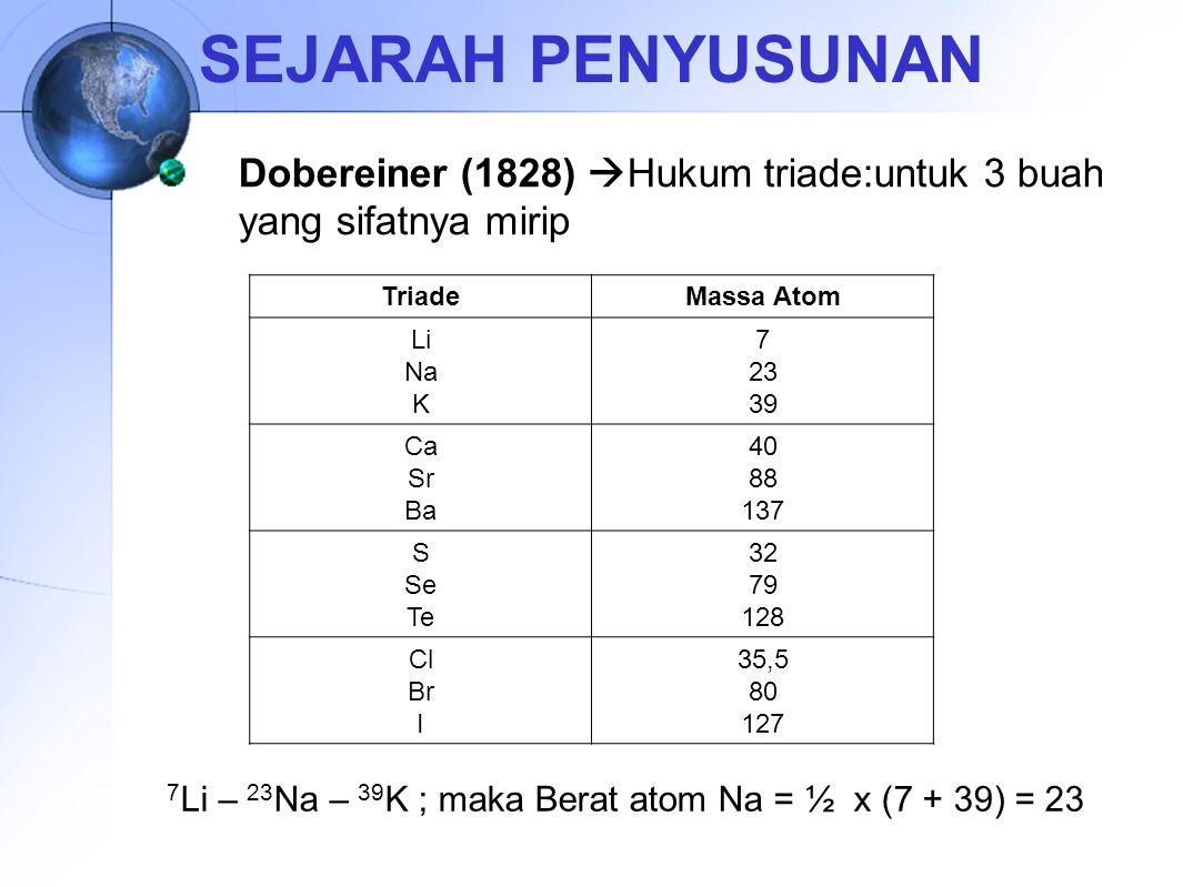 SEJARAH PENYUSUNAN Dobereiner (1828)  Hukum triade:untuk 3 buah yang sifatnya mirip TriadeMassa Atom Li Na K 7 23 39 Ca Sr Ba 40 88 137 S Se Te 32 79