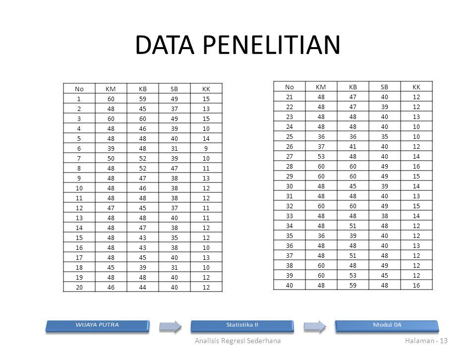 DATA PENELITIAN Analisis Regresi SederhanaHalaman - 13 NoKMKBSBKK 160594915 248453713 360 4915 448463910 548 4014 63948319 750523910 848524711 9484738