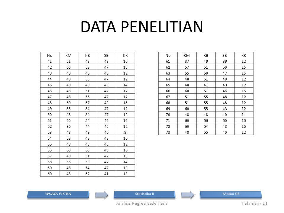 DATA PENELITIAN Analisis Regresi SederhanaHalaman - 14 NoKMKBSBKK 415148 16 4260584715 434945 12 4448534712 4548 4014 4648514712 4748554712 4860574815