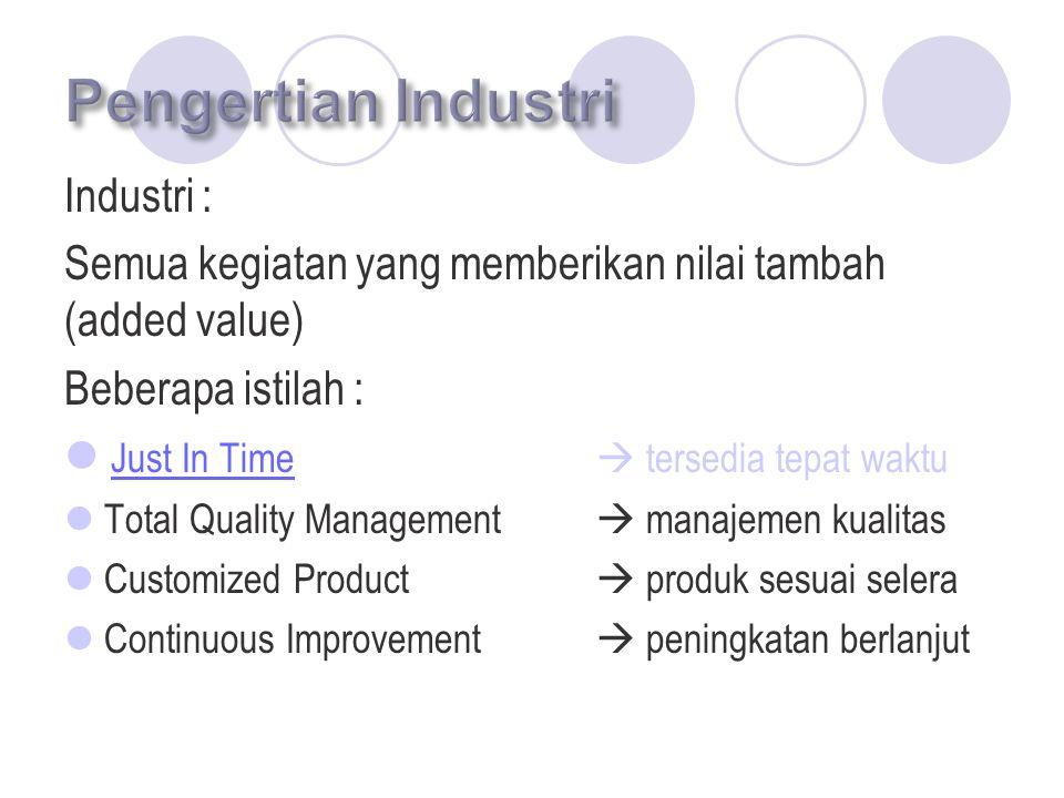 Produk Potensial Pemasok Produk Subtitusi Pemakai Produk Persaingan Antar Industri Ancaman produk baru Kemampuan penawaran Ancaman produk pengganti Kemampuan pemasok menawarkan barang/jasa