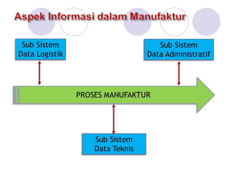 Sub Sistem Data Logistik : tentang aliran barang dan produk, antara lain : - volume dan lokasi bahan - pesanan - ramalan kebutuhan - pengendalian perkakas dan produk Sub Sistem Data Administratif ttg informasi menjalankan usaha, antara lain : - Personalia - biaya bahan - susut proses - Penagihan - pembukuan