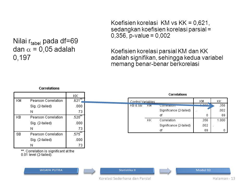 Nilai r tabel pada df=69 dan  = 0,05 adalah 0,197 Korelasi Sederhana dan ParsialHalaman - 13 Koefisien korelasi KM vs KK = 0,621, sedangkan koefisien