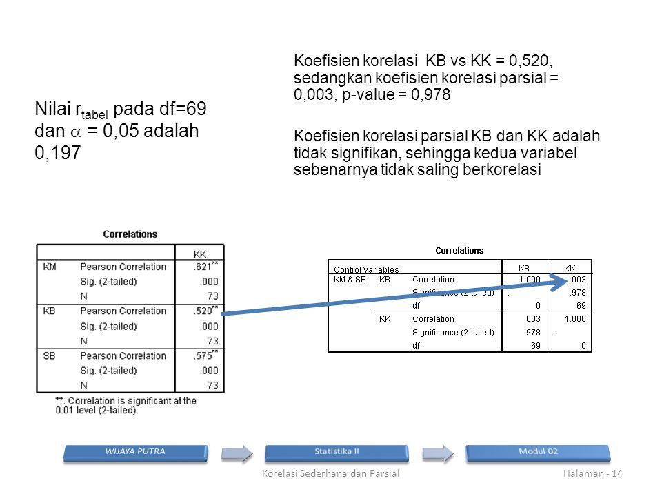 Nilai r tabel pada df=69 dan  = 0,05 adalah 0,197 Korelasi Sederhana dan ParsialHalaman - 14 Koefisien korelasi KB vs KK = 0,520, sedangkan koefisien